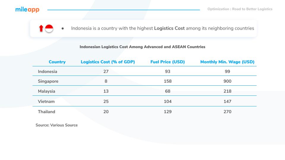 Indonesia`s logistics