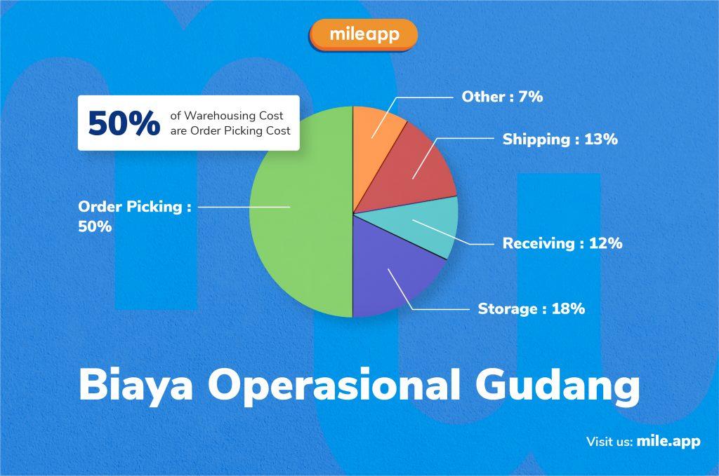 KPI Gudang